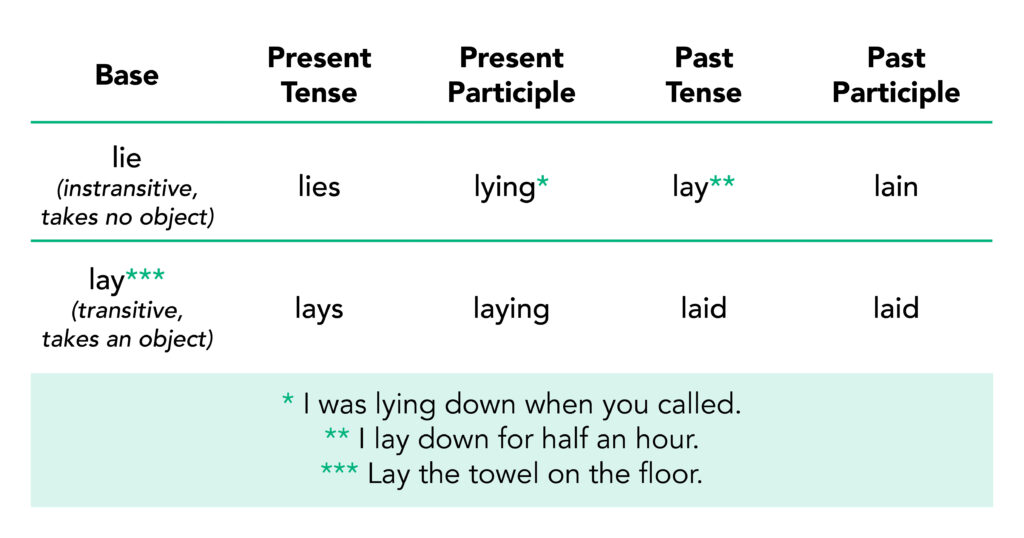 """Copyediting and proofreading lay vs. lie table. Top header row Base points to """"lie"""" described as intransitive, which means it takes no object. The present tense is """"lies,"""" the present participle is """"lying,"""" past tense is """"lay,"""" and past participle is """"lain."""" The next Base points to """"lay,"""" which is transitive and takes an object. The present tense is """"lays,"""" present participle is """"laying,"""" past tense is """"laid,"""" and past participle is """"laid."""""""